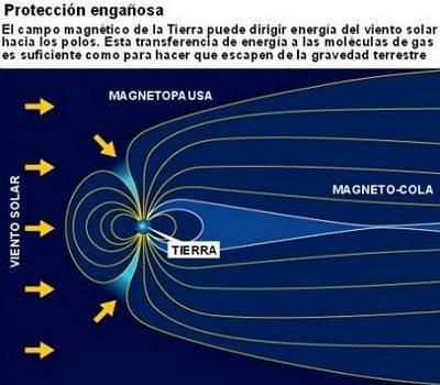 Efecto de la ionosfera