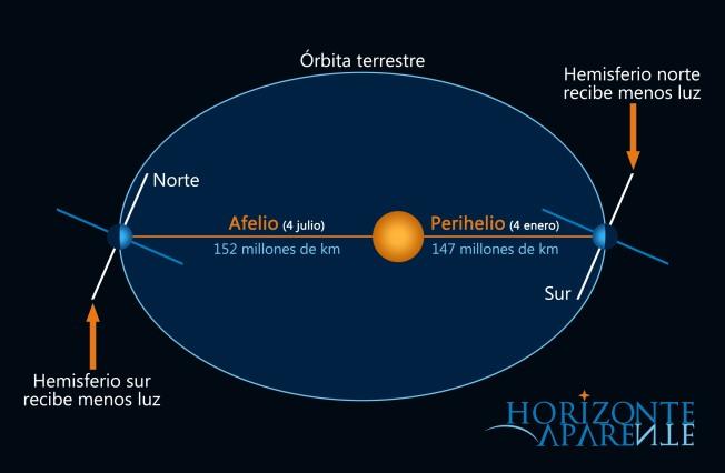 Afelio y Perhelio de La Tierra