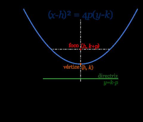 Ecuación_de_parábola_vertical.svg