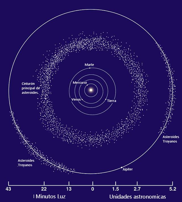 Asteroides troyanos de Júpiter